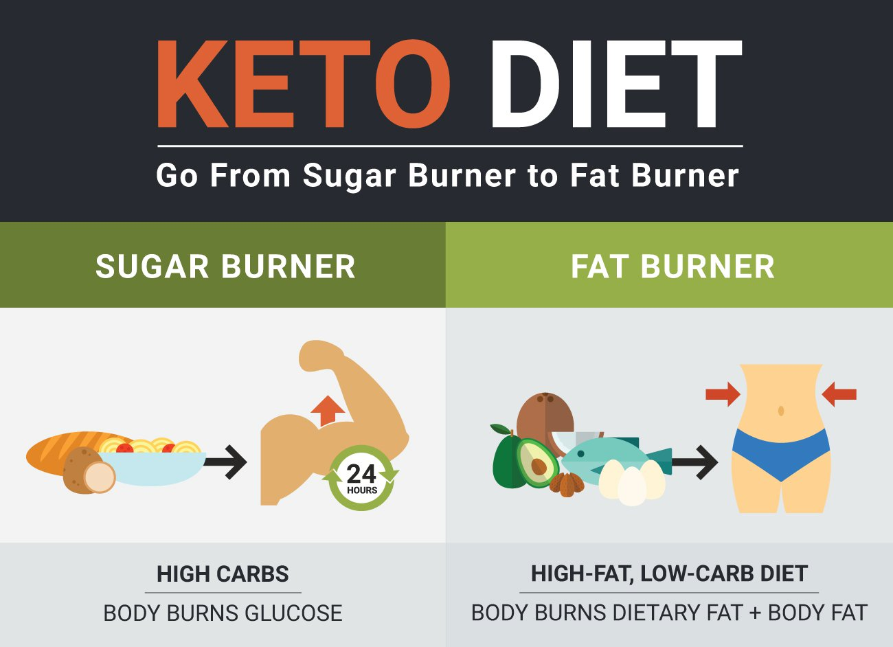 Ketogenic Diet Food List Including Best Vs Worst Keto Foods Home Pharmacy